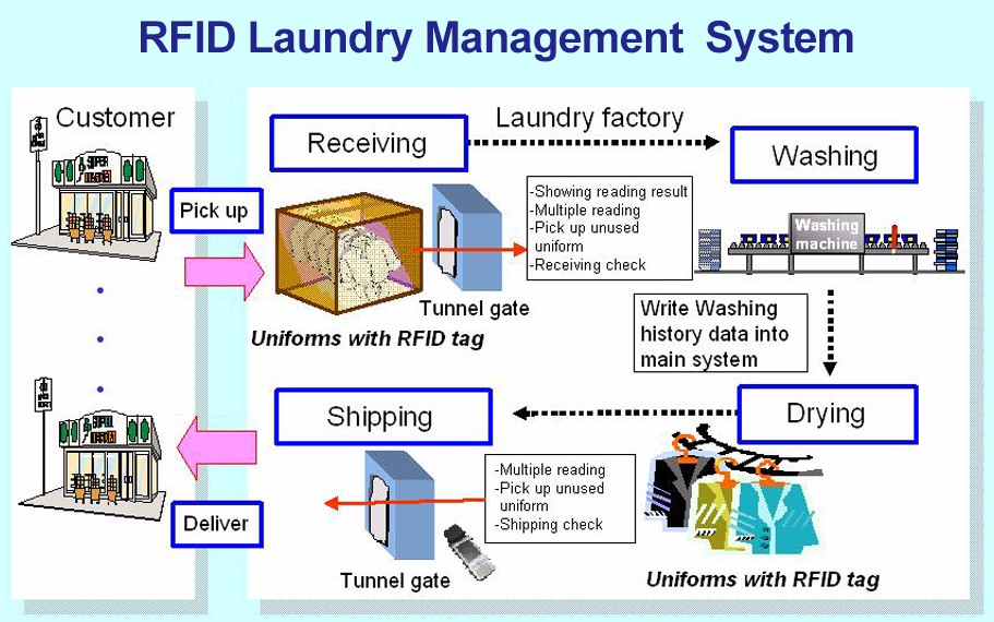 RFID Laundry Tag Solution