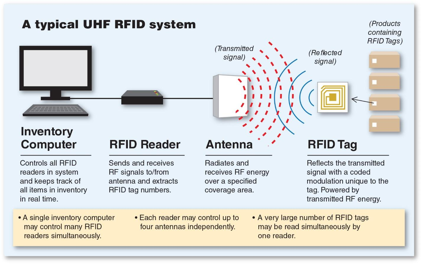 The working principle and application scenario of RFID technology