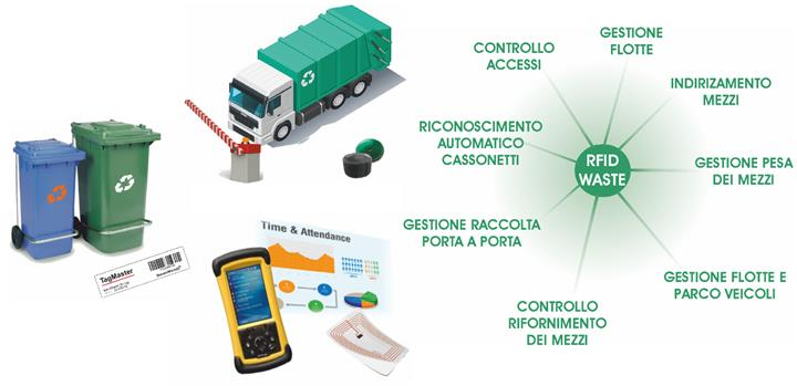 US food suppliers use RFID technology to recycle waste products